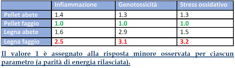 1b-effetti_biologici_camino