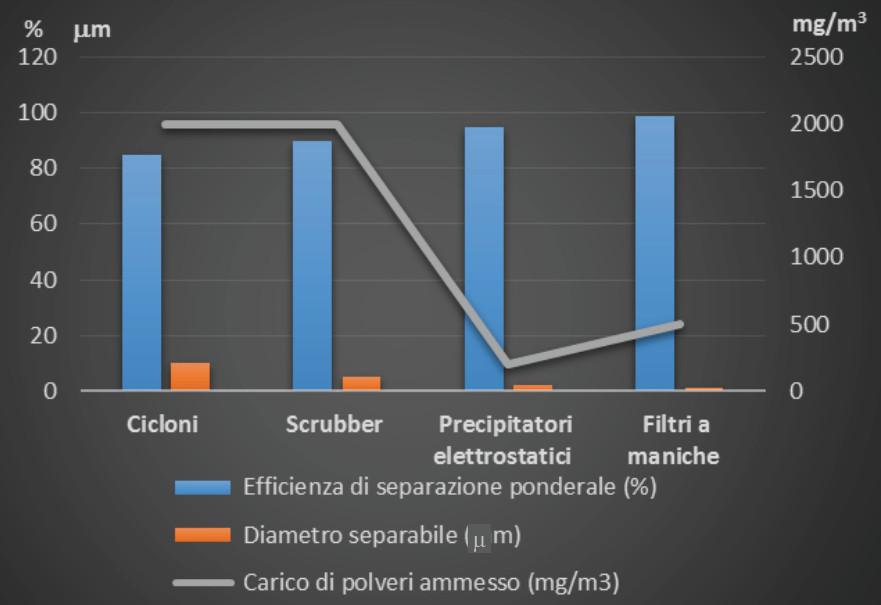 3b-diagramma_impianti_abbattimento