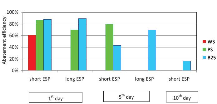 3d-riduzione_efficienza