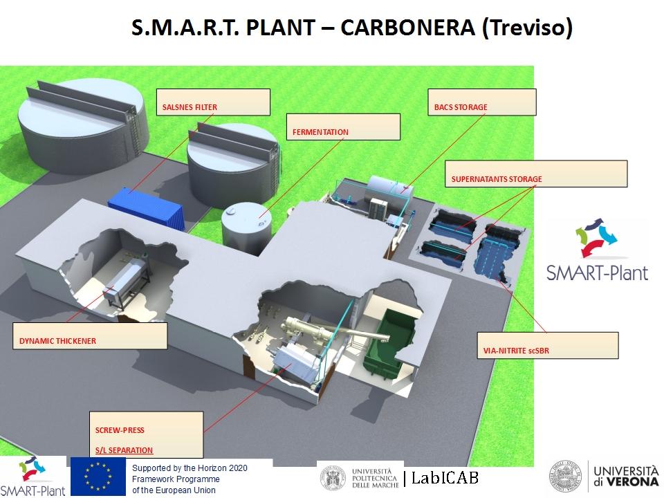 Frison SMART-Plant