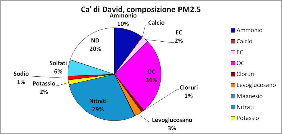 5-Speciazione_PM2.5